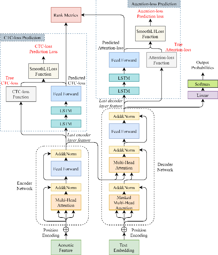 Figure 2 for Loss Prediction: End-to-End Active Learning Approach For Speech Recognition