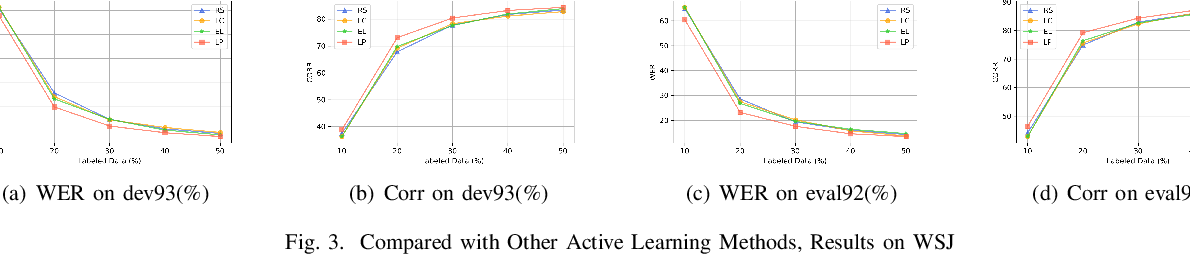 Figure 3 for Loss Prediction: End-to-End Active Learning Approach For Speech Recognition