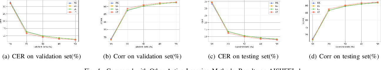 Figure 4 for Loss Prediction: End-to-End Active Learning Approach For Speech Recognition