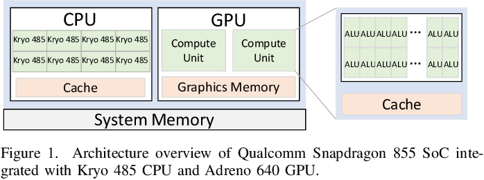 Figure 1 for PhoneBit: Efficient GPU-Accelerated Binary Neural Network Inference Engine for Mobile Phones