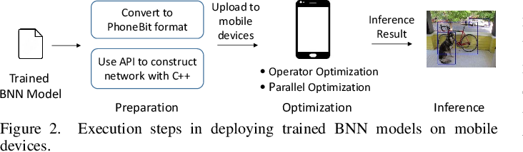 Figure 2 for PhoneBit: Efficient GPU-Accelerated Binary Neural Network Inference Engine for Mobile Phones