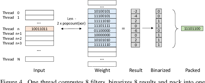Figure 3 for PhoneBit: Efficient GPU-Accelerated Binary Neural Network Inference Engine for Mobile Phones