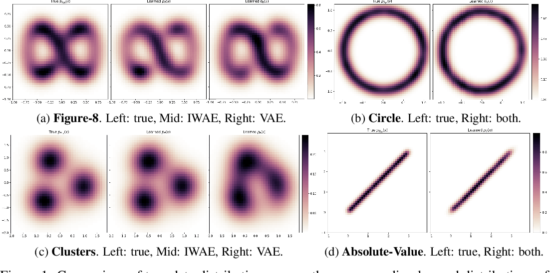 Figure 1 for Failure Modes of Variational Autoencoders and Their Effects on Downstream Tasks