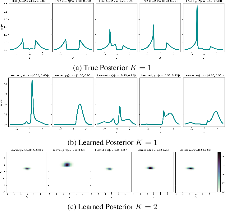 Figure 3 for Failure Modes of Variational Autoencoders and Their Effects on Downstream Tasks