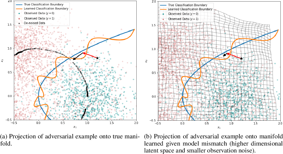 Figure 4 for Failure Modes of Variational Autoencoders and Their Effects on Downstream Tasks