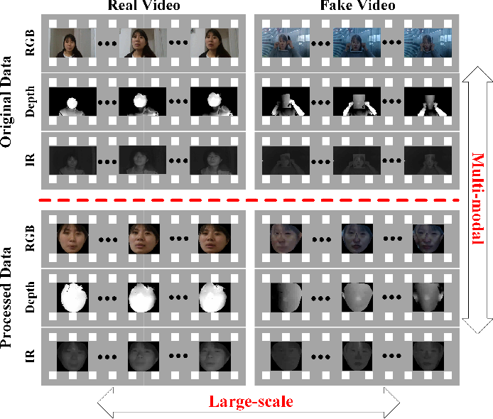 Figure 1 for CASIA-SURF: A Large-scale Multi-modal Benchmark for Face Anti-spoofing
