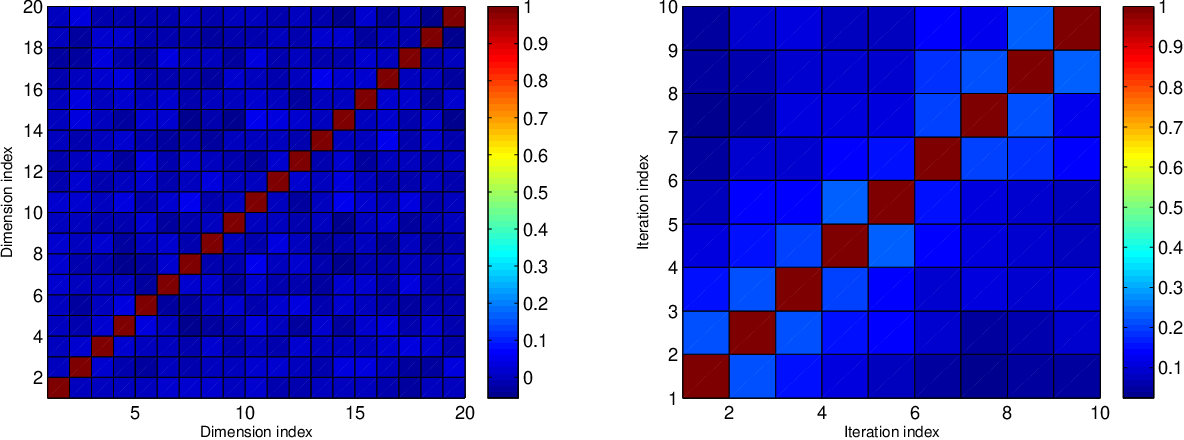 Figure 4 for Rate Region for Indirect Multiterminal Source Coding in Federated Learning
