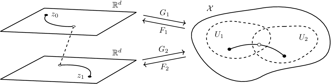 Figure 1 for Atlas Generative Models and Geodesic Interpolation