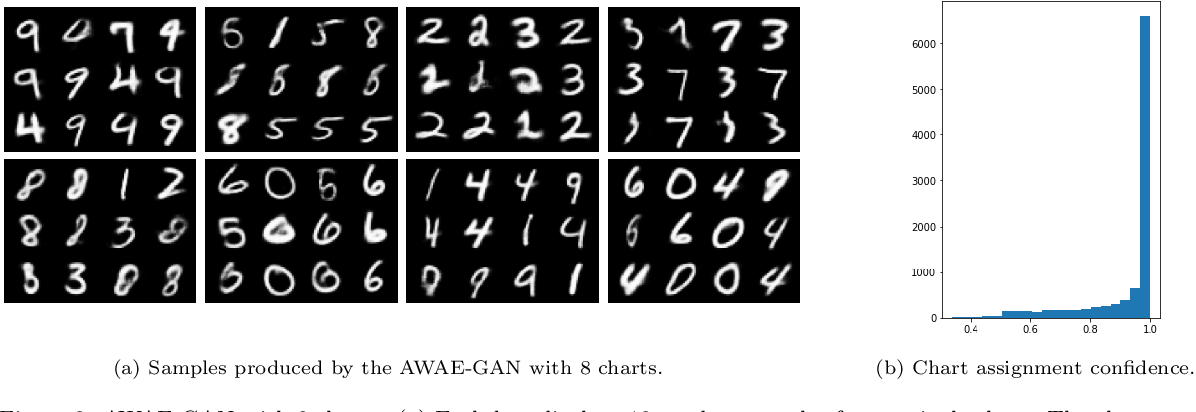 Figure 3 for Atlas Generative Models and Geodesic Interpolation