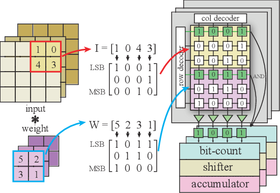 Figure 1 for A SOT-MRAM-based Processing-In-Memory Engine for Highly Compressed DNN Implementation