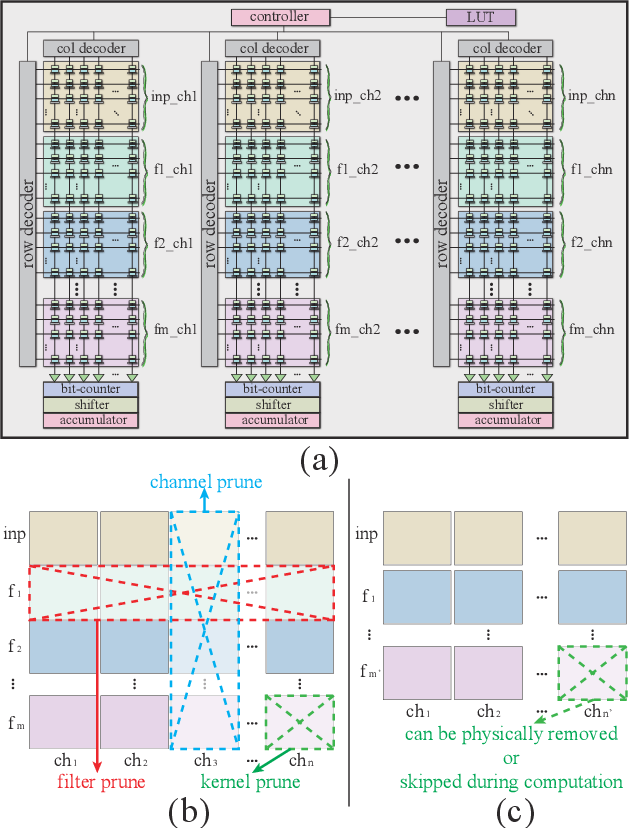 Figure 2 for A SOT-MRAM-based Processing-In-Memory Engine for Highly Compressed DNN Implementation