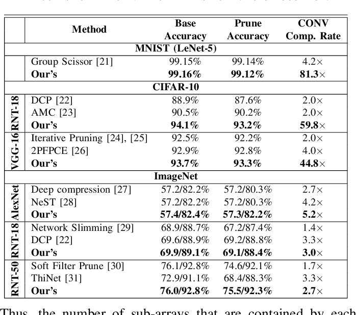 Figure 4 for A SOT-MRAM-based Processing-In-Memory Engine for Highly Compressed DNN Implementation