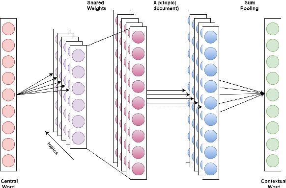 Figure 1 for Multi Sense Embeddings from Topic Models