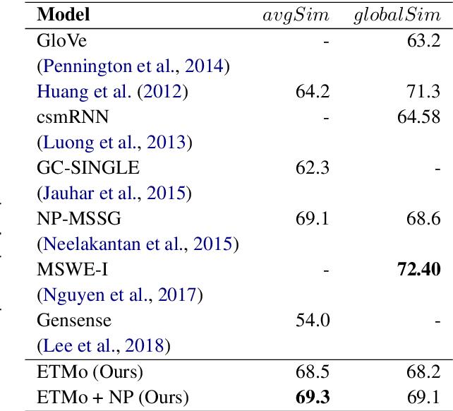 Figure 2 for Multi Sense Embeddings from Topic Models