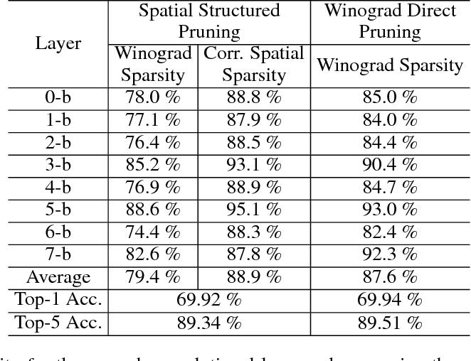 Figure 2 for Spatial-Winograd Pruning Enabling Sparse Winograd Convolution