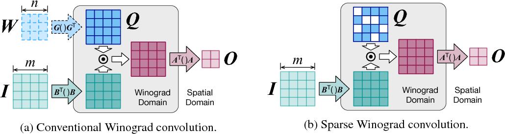 Figure 1 for Spatial-Winograd Pruning Enabling Sparse Winograd Convolution