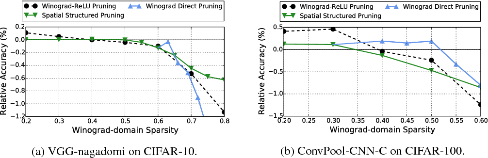 Figure 4 for Spatial-Winograd Pruning Enabling Sparse Winograd Convolution