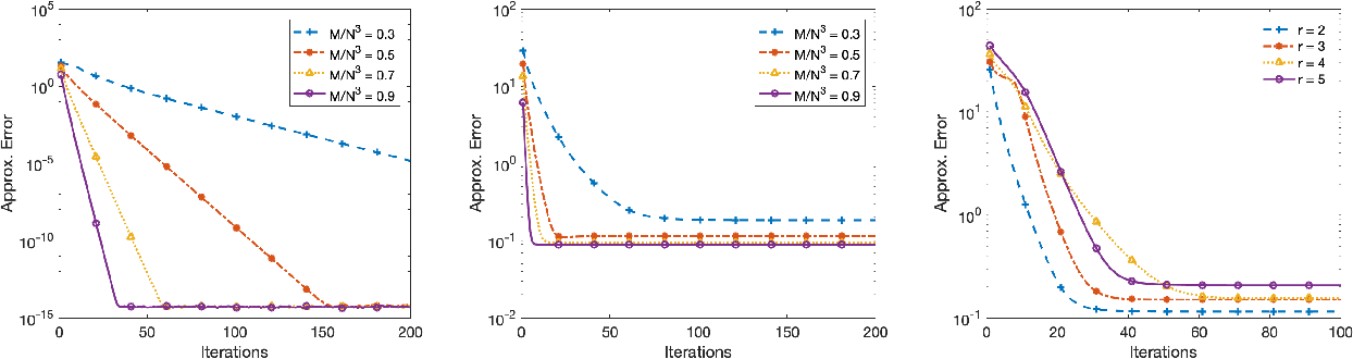 Figure 2 for Iterative Hard Thresholding for Low CP-rank Tensor Models