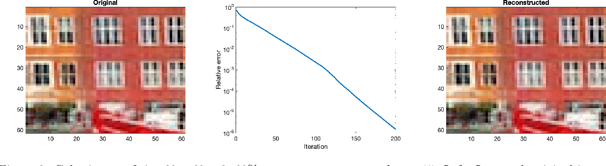 Figure 3 for Iterative Hard Thresholding for Low CP-rank Tensor Models