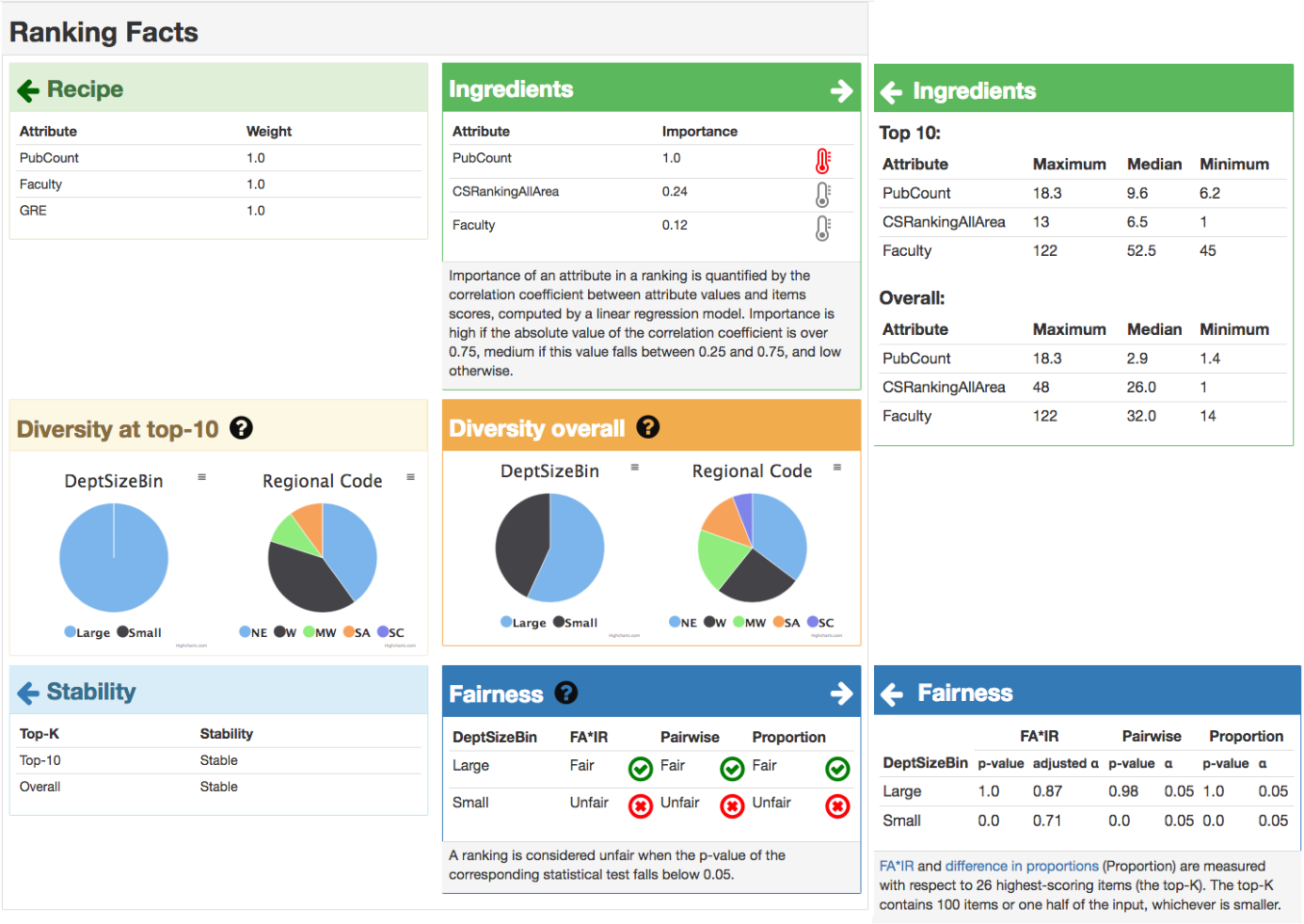 A Nutritional Label for Rankings - Semantic Scholar