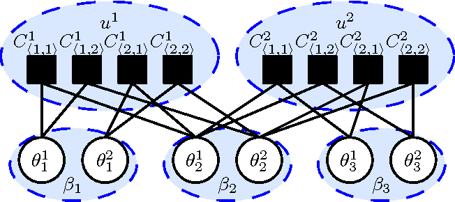 Figure 4 for Exploiting Structure in Cooperative Bayesian Games