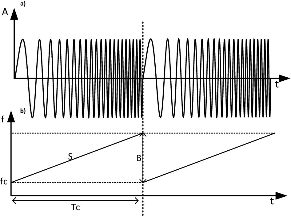Figure 6 8 from Automotive FMCW Radar Development and