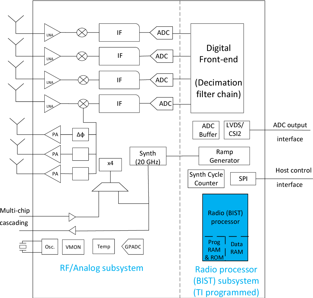 Figure 3 2 from Automotive FMCW Radar Development and