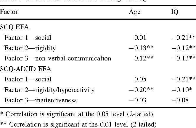 social rigidity
