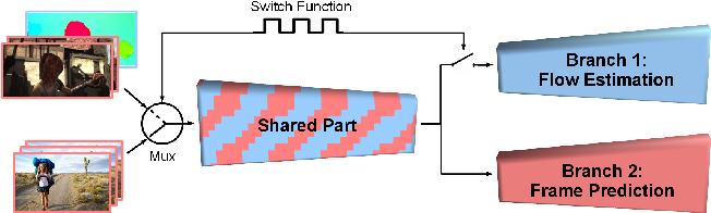 Figure 1 for Hybrid Learning of Optical Flow and Next Frame Prediction to Boost Optical Flow in the Wild