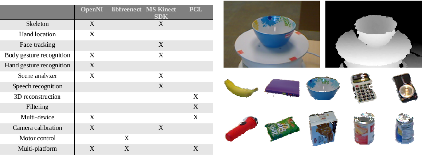 Kinect and RGBD Images: Challenges and Applications - Semantic Scholar