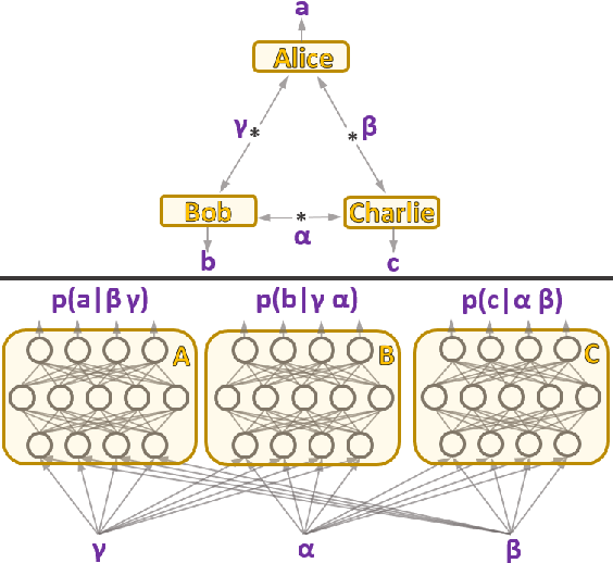 Figure 1 for A neural network oracle for quantum nonlocality problems in networks