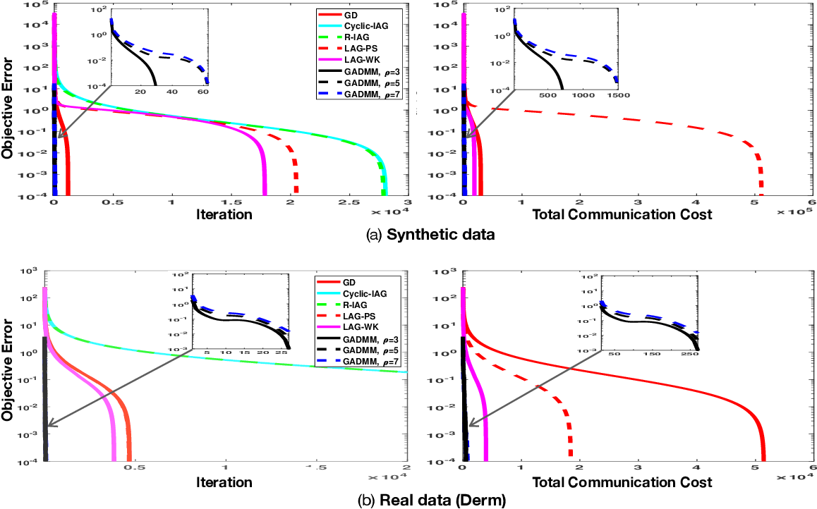 Figure 4 for GADMM: Fast and Communication Efficient Framework for Distributed Machine Learning