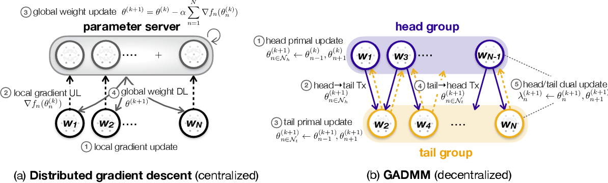 Figure 1 for GADMM: Fast and Communication Efficient Framework for Distributed Machine Learning