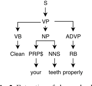 Figure 4 for Preparation of Sentiment tagged Parallel Corpus and Testing its effect on Machine Translation