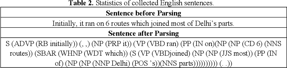 Figure 3 for Preparation of Sentiment tagged Parallel Corpus and Testing its effect on Machine Translation