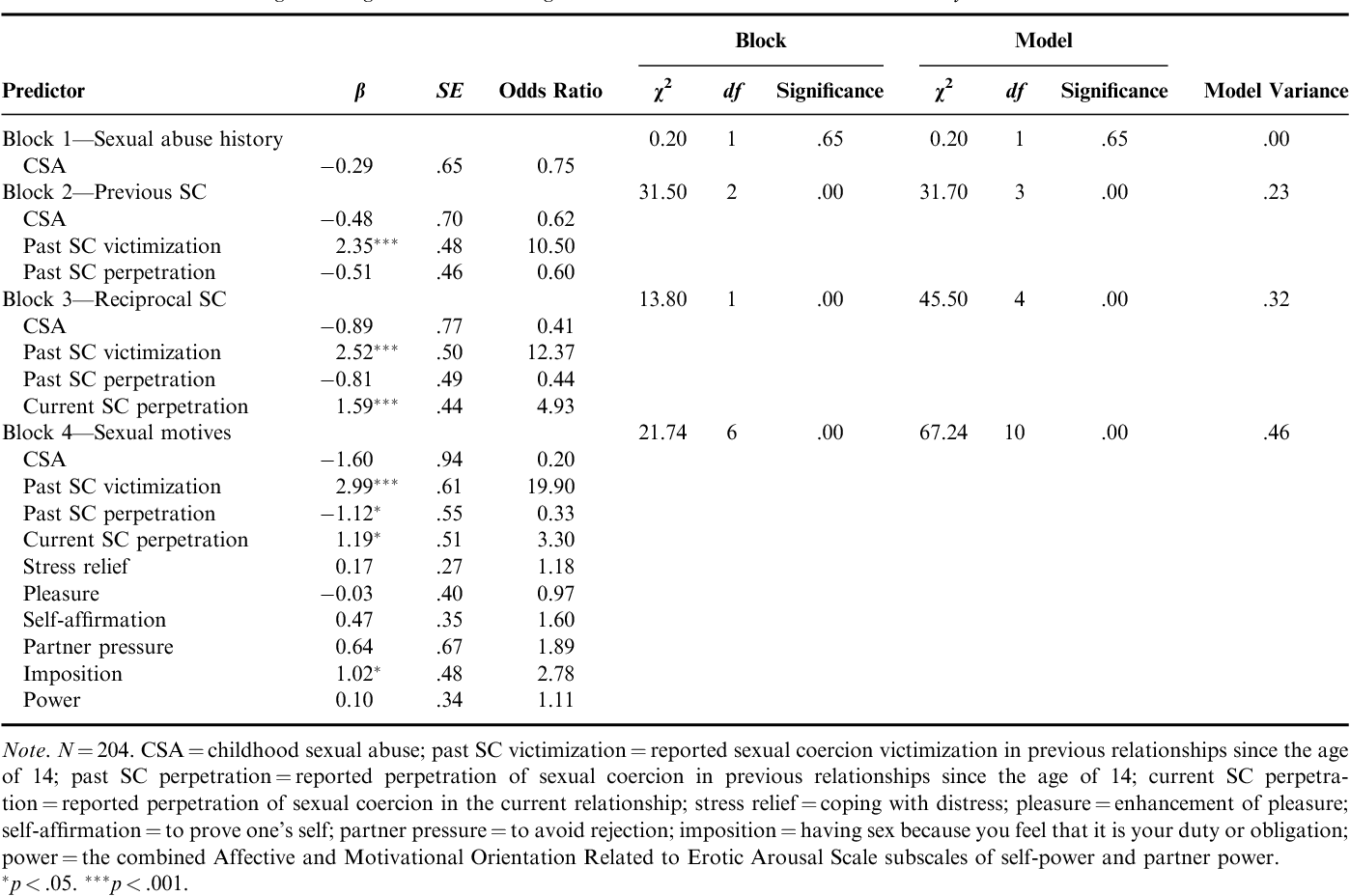 Table 4. Hierarchical Logistic Regression Predicting Male Sexual Coercion Victimization by Partner