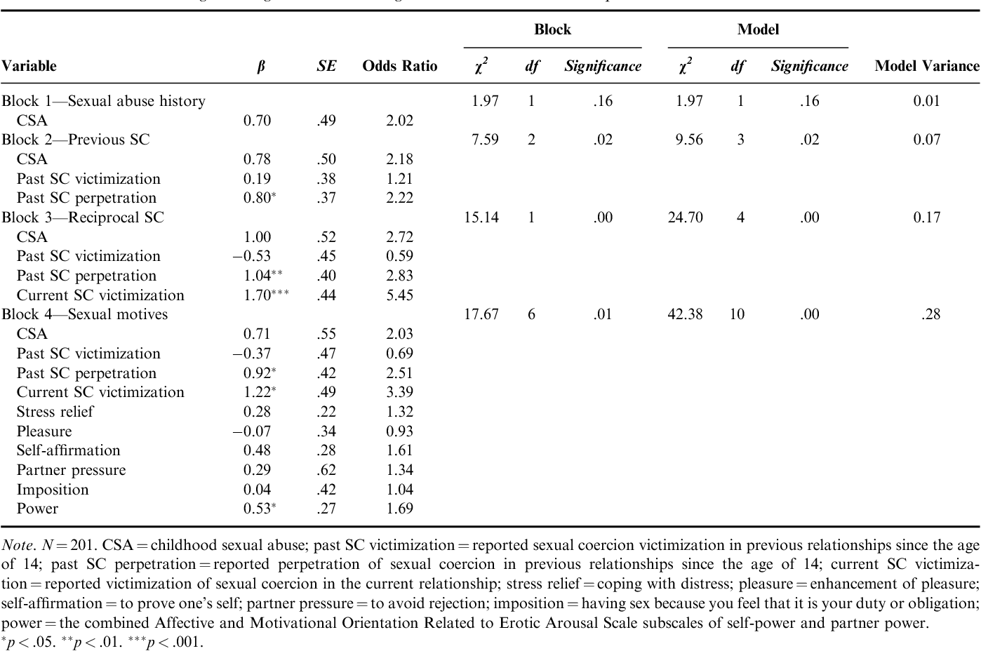 Table 5. Hierarchical Logistic Regression Predicting Male Sexual Coercion Perpetration with Partner