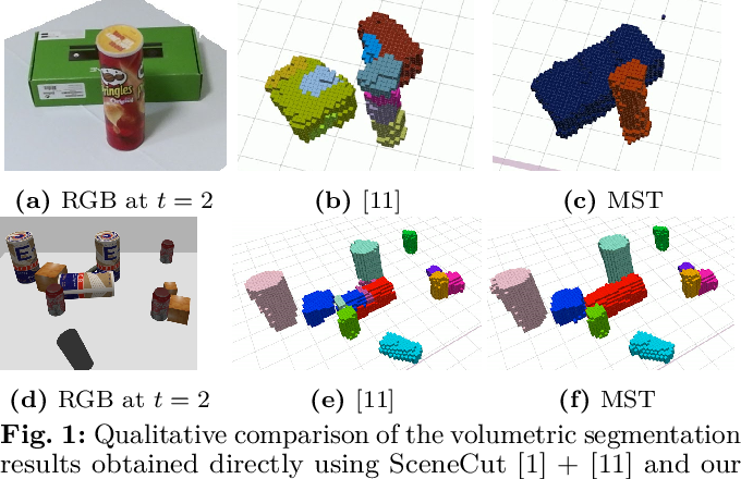 Figure 1 for Fusing RGBD Tracking and Segmentation Tree Sampling for Multi-Hypothesis Volumetric Segmentation