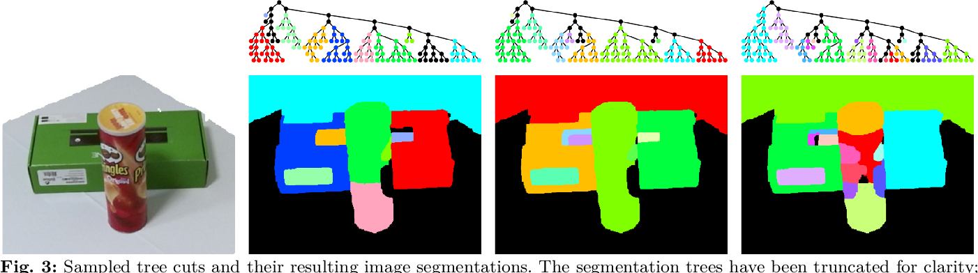 Figure 3 for Fusing RGBD Tracking and Segmentation Tree Sampling for Multi-Hypothesis Volumetric Segmentation