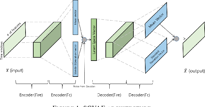 Figure 1 for Squeezed Convolutional Variational AutoEncoder for Unsupervised Anomaly Detection in Edge Device Industrial Internet of Things
