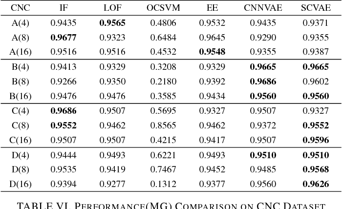 Table VI from Squeezed Convolutional Variational AutoEncoder
