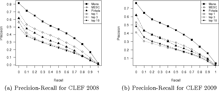 Figure 4 for A Probabilistic Translation Method for Dictionary-based Cross-lingual Information Retrieval in Agglutinative Languages
