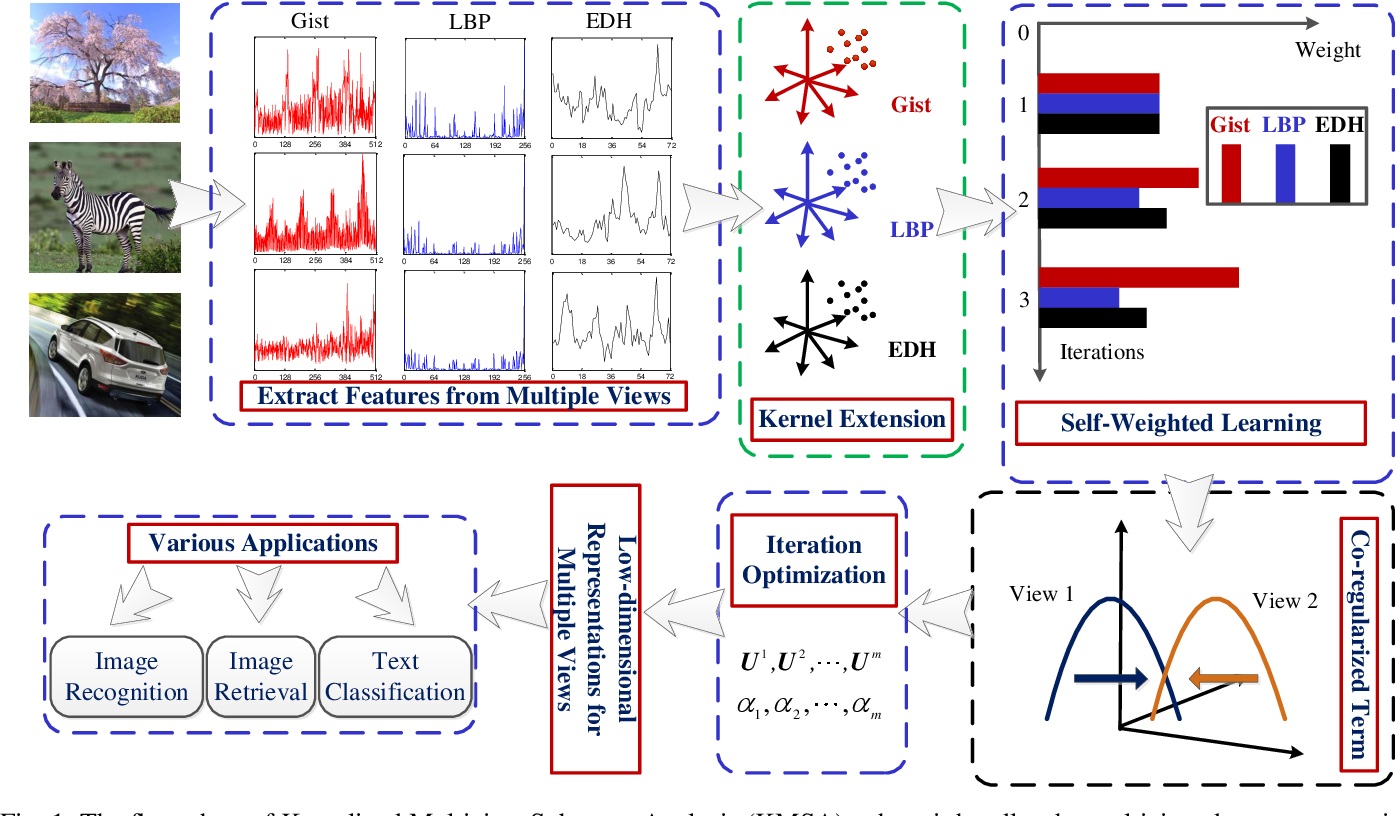 Figure 1 for Kernelized Multiview Subspace Analysis by Self-weighted Learning