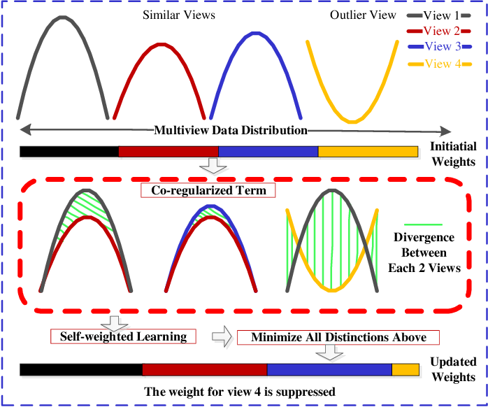 Figure 2 for Kernelized Multiview Subspace Analysis by Self-weighted Learning