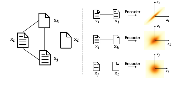Figure 1 for Integrating Semantics and Neighborhood Information with Graph-Driven Generative Models for Document Retrieval