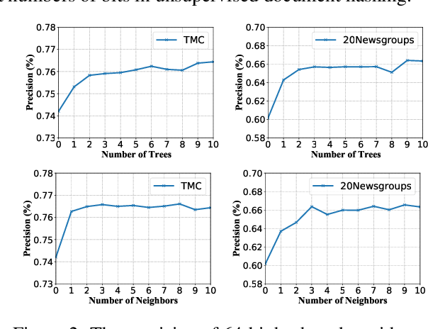 Figure 4 for Integrating Semantics and Neighborhood Information with Graph-Driven Generative Models for Document Retrieval