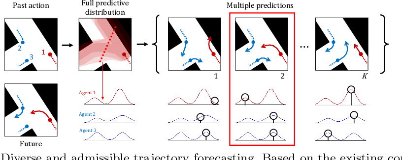 Figure 1 for Diverse and Admissible Trajectory Forecasting through Multimodal Context Understanding