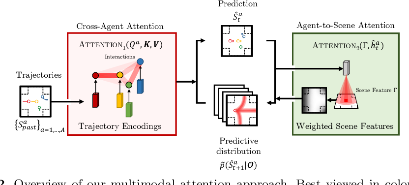 Figure 3 for Diverse and Admissible Trajectory Forecasting through Multimodal Context Understanding