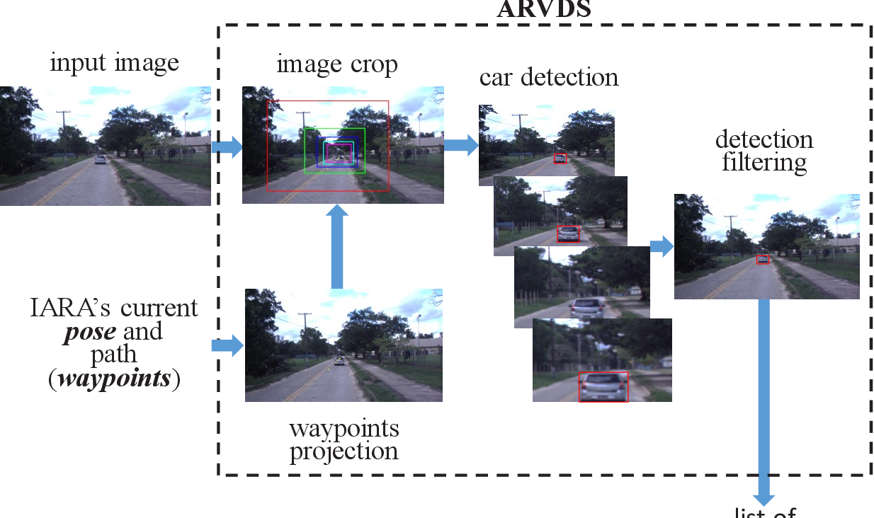 Figure 4 for Bio-Inspired Foveated Technique for Augmented-Range Vehicle Detection Using Deep Neural Networks