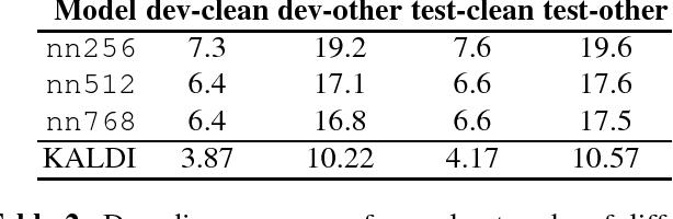 Figure 2 for Spoken Language Understanding on the Edge